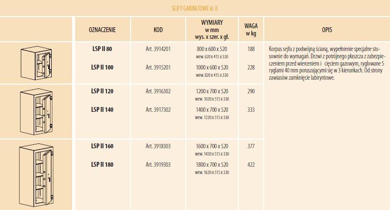 Dostępne modele sejfów gabinetowych w klasie II