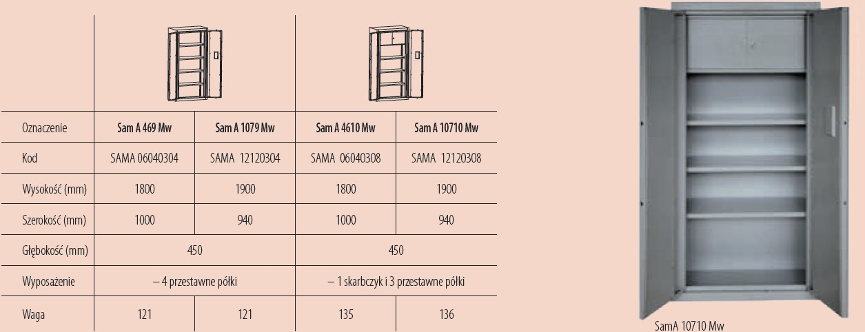 Dostępne modele szaf wzmocnionych w klasie A