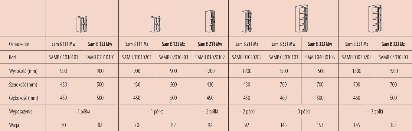 Dostępne modele szaf wzmocnionych w klasie B