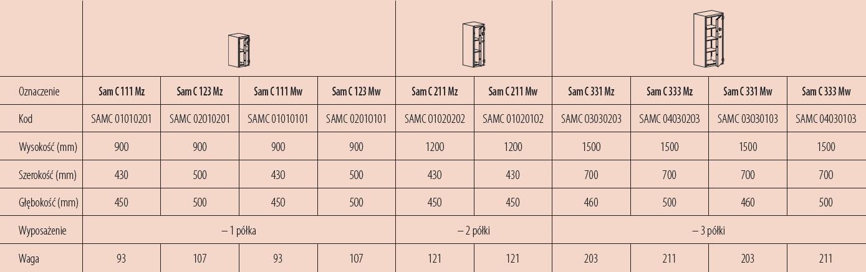 Dostępne modele szaf wzmocnionych w klasie C